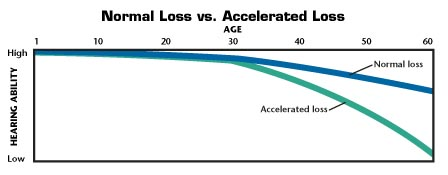 Graph showing normal and accelerated hearing loss. Normal hearing starts out high at early age and gradually declines after age 30. Accelerated hearing loss starts out high at early age and rapidly declines after age 30.